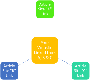 Article Submission - Article Links Pointing to Main Website