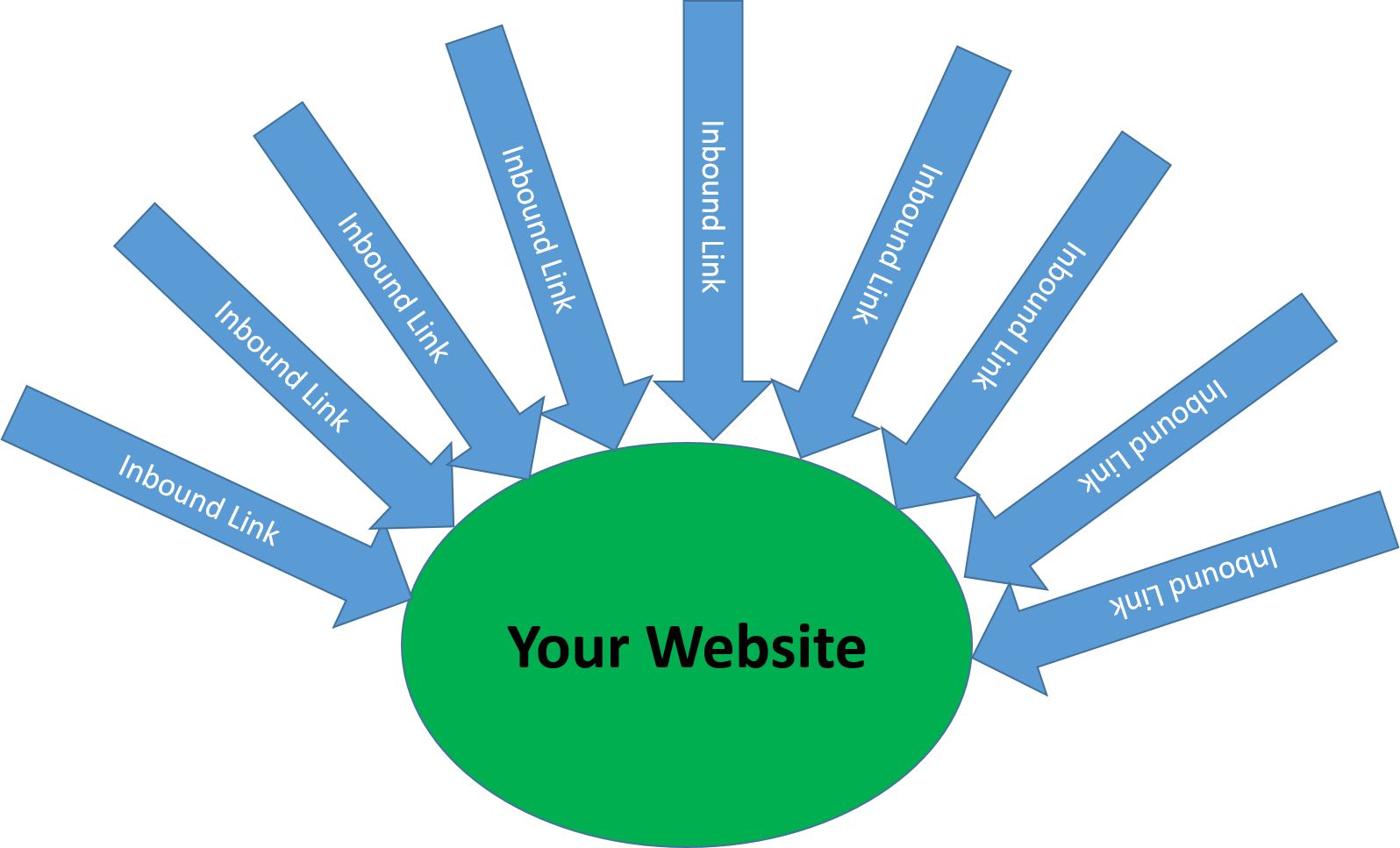 What are Inbound Links in SEO