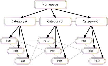 What is Contextual-Internal Link Building in SEO