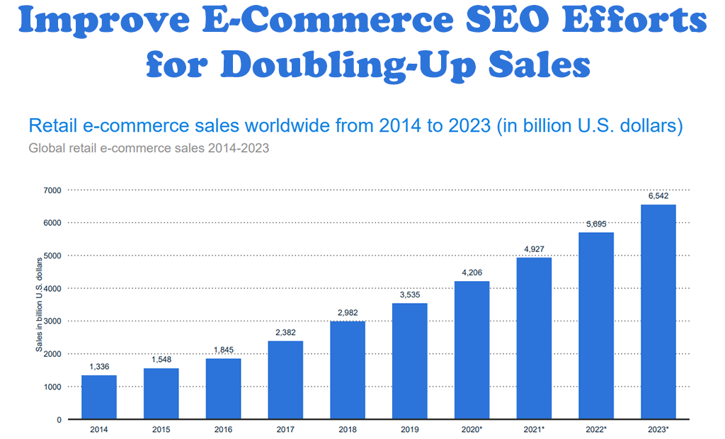 How to Improve E-Commerce SEO Efforts for Doubling-Up The Sales