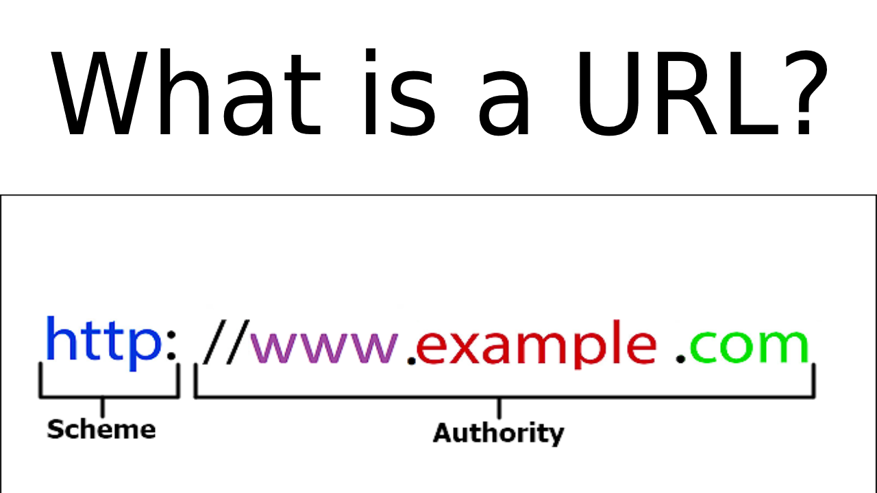 What is a URL - SearchEngineStream