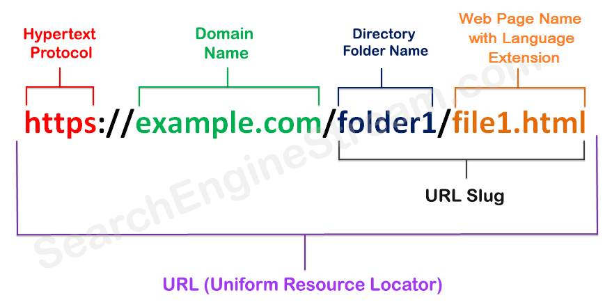What-is-the-Difference-Between-URL-and-a-Domain-Name-Updated